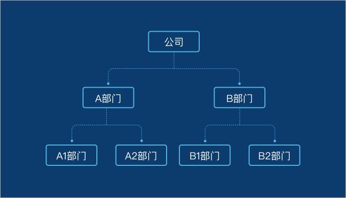 公司组织架构示意图